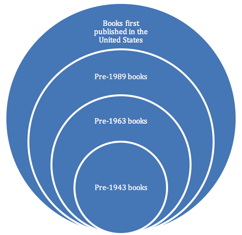 Figure depicting concentric circles of copyright risk based on publication date.